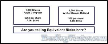 Investing A Similar Amount Of Money Exposes The Account To Equivalent Risk?
