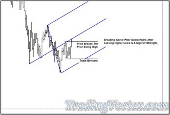 Addition Of A Blue Up Sloping Median Line And Its Parallels