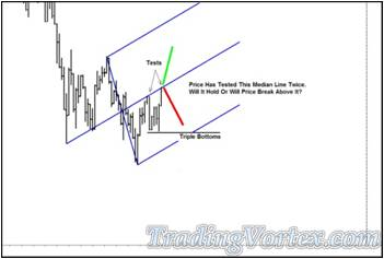 Price Tested The Blue Up Sloping Median Line - Where Is Price Headed?