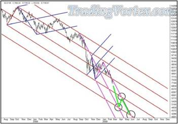 Probable Path Of Price With A Set Of Thick Green Lines