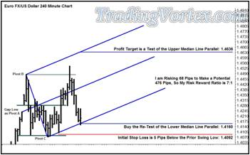 Buy A Re-Test Of The Blue Up Sloping Lower Median Line
