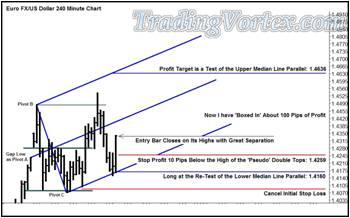 Price Re-Test The Blue Up Sloping Lower Median Line