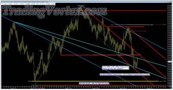 Market Map Updating With A Down Sloping Red Median Line And Its Parallels