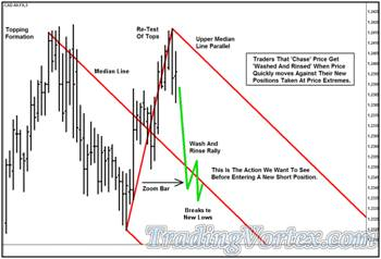 'Lazy Z' Pattern - the Action We Want to See Before Entering a Short Position