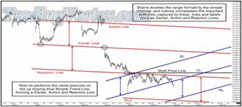 The Same Exercise With The Up Sloping Blue Simple Trend Line