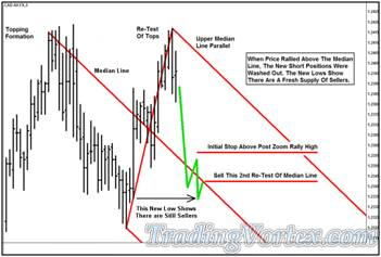 'Lazy Z' Pattern New Lows Show a Fresh Supply of Sellers