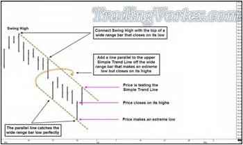 Rolling Chop Formation - A Set Of Simple Trend Lines