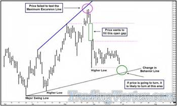 Price Made A Shallower Pullback Then A New High