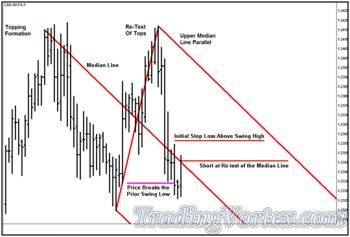 'Lazy Z' Pattern - Short Position and Stop Loss Level