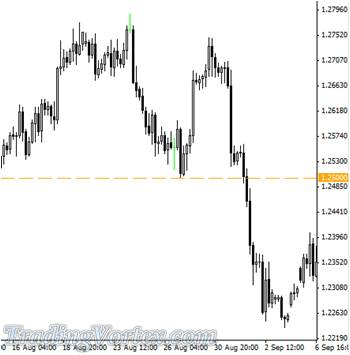The 1.2500 Level Provided Support For The USD/CHF Pair On 4 Hour Chart