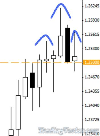 The Price Creates The Last Part Of The Head And Shoulders Formation