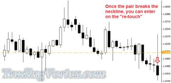 Sell On The Re-Touch When The Pair Breaks The Neckline