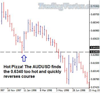 The Price Finds The Support Level Too Hot And Reverses