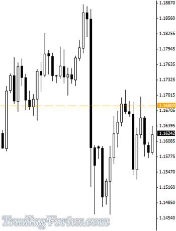 The 1.1680 Level Provides Support And More Resistance For The USD/CHF