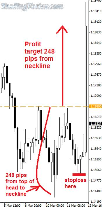 The Reverse Head And Shoulders Trade Profit Target