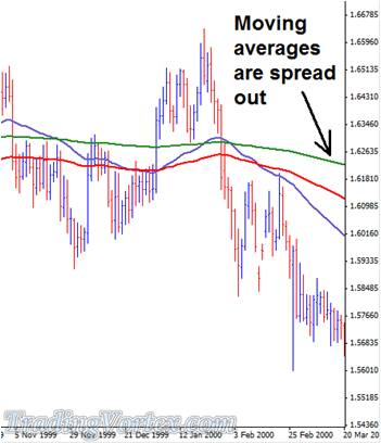 Moving Averages Spread Out