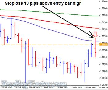 The Stop-Loss Placed 10 Pips Above The Entry Bar High