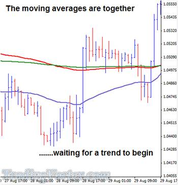 The Moving Averages Are Together
