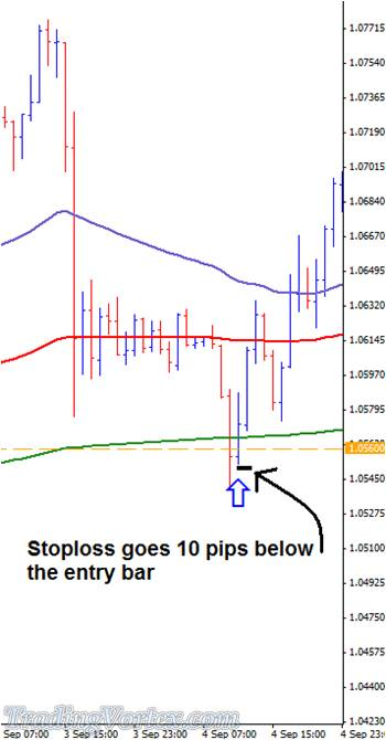 Stop Loss Goes 10 Pips Below The Entry Bar