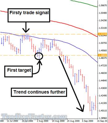 After The First Target Is Achieved The Trend Continues Further