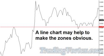 Line Chart Can Make Support And Resistance Zones Obvious