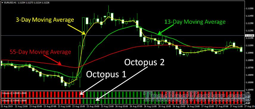 Forex Octopus System Overview
